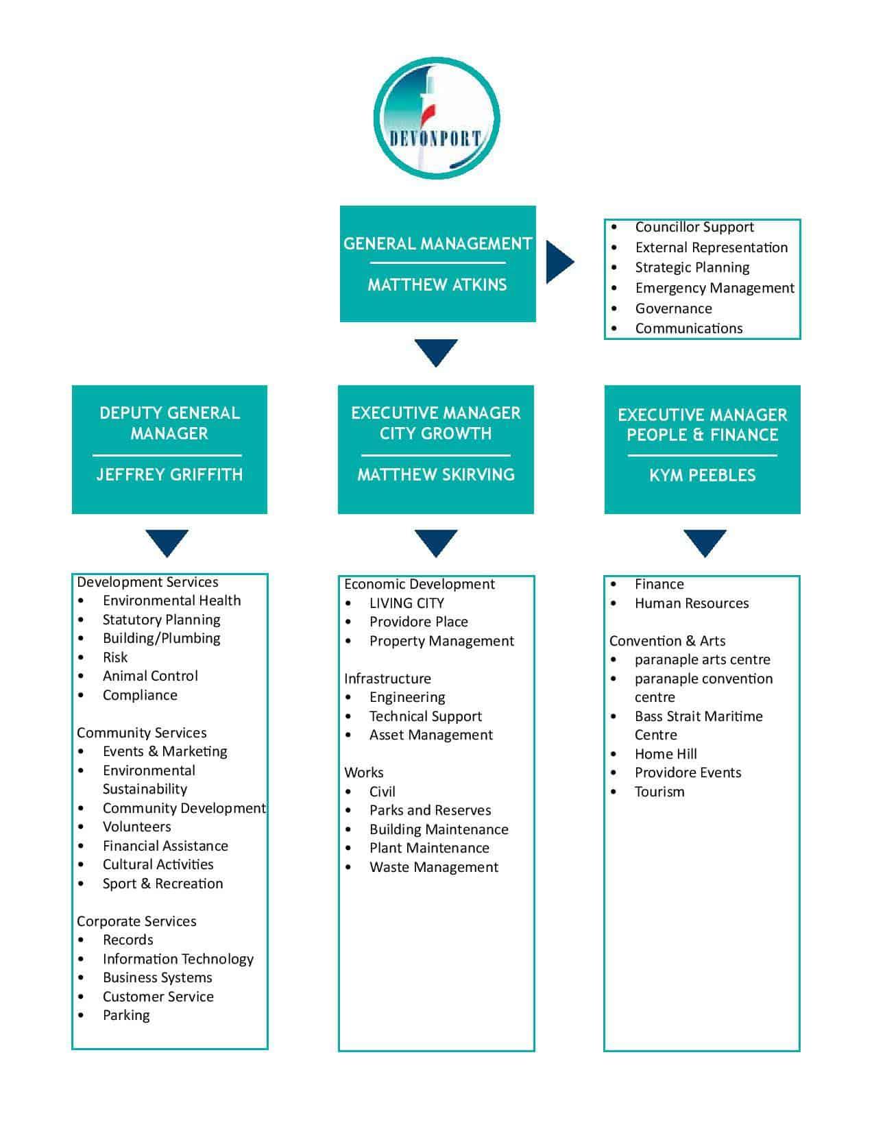 Organisation Chart April 2021